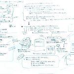 日本大学-デザイン学科 デザインプレゼンテーション プレゼンアイデア(2時間)1